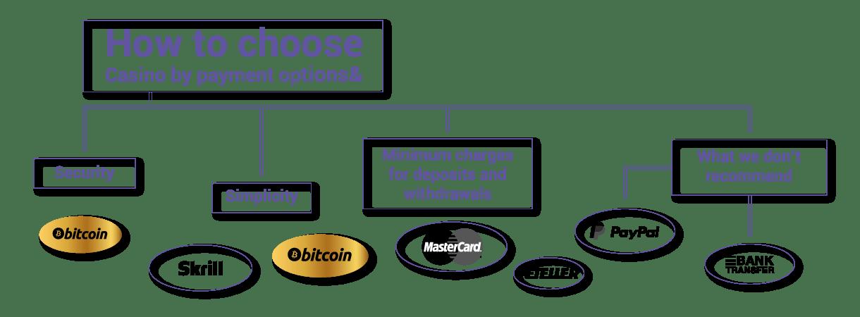 Bitcoin casino infographic